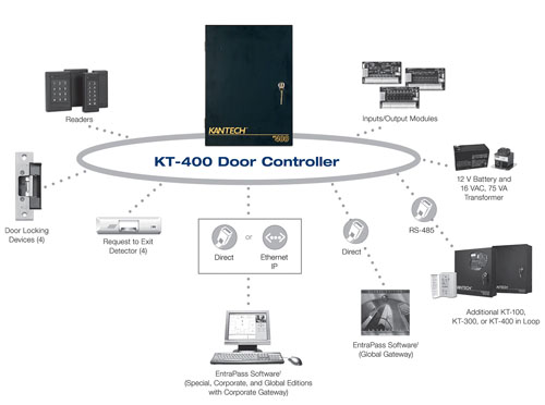 kantech_diagram living connected inc access control systems Magnetic Door Locks Access Control at creativeand.co